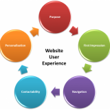How to improve visitor experiences on my website